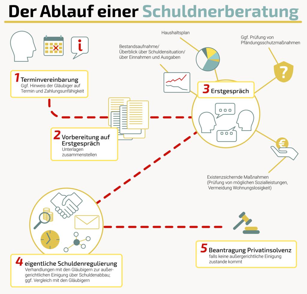 Ablauf der herkömmlichen Schuldnerberatung: Die Infografik zeigt, welche Schritte meist durchlaufen werden.