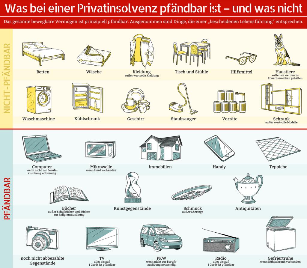 """Privatinsolvenz: """"Was darf ich behalten?"""" – Die Grafik zeigt es."""